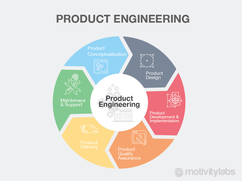product engineering-01-01-01-01